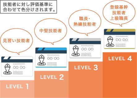 「レベル判定システム」グラフ
